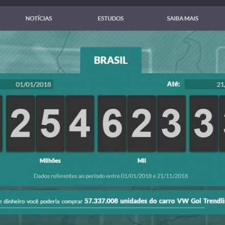 Brasileiros já pagaram R$ 2,1 trilhões em impostos em 2018, diz associação comercial