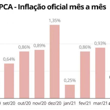 Inflação desacelera em abril, mas atinge 6,76% no acumulado de 12 meses