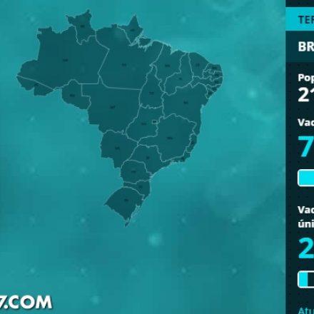 Onze estados do Brasil já deram 1ª dose a mais da metade dos adultos